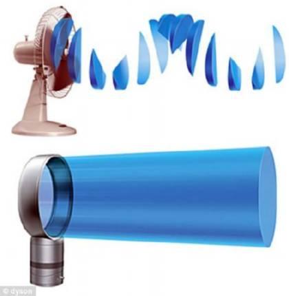 Ventiladores sin aspas a control remoto somos - Aspas para ventiladores ...